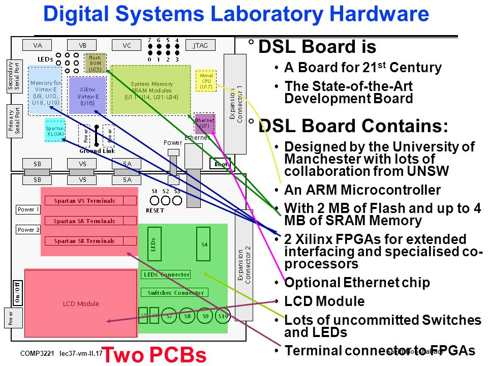 COMP3221 lec37-vm-II.17 Saeid Nooshabadi Digital Systems Laboratory Hardware °DSL Board is A Board for 21 st Century The State-of-the-Art Development Board °DSL Board Contains: Designed by the University of Manchester with lots of collaboration from UNSW An ARM Microcontroller With 2 MB of Flash and up to 4 MB of SRAM Memory 2 Xilinx FPGAs for extended interfacing and specialised co- processors Optional Ethernet chip LCD Module Lots of uncommitted Switches and LEDs Terminal connector to FPGAs Two PCBs