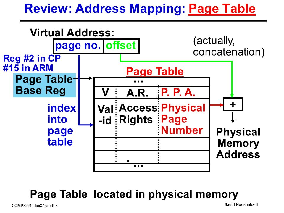 COMP3221 lec37-vm-II.15 Saeid Nooshabadi Typical TLB Format VirtualPhysicalDirtyRef Valid Access Address AddressRights TLB just a cache on the page table mappings TLB access time comparable to cache (much less than main memory access time) Ref: Used to help calculate LRU on replacement Dirty: since use write back, need to know whether or not to write page to disk when replaced