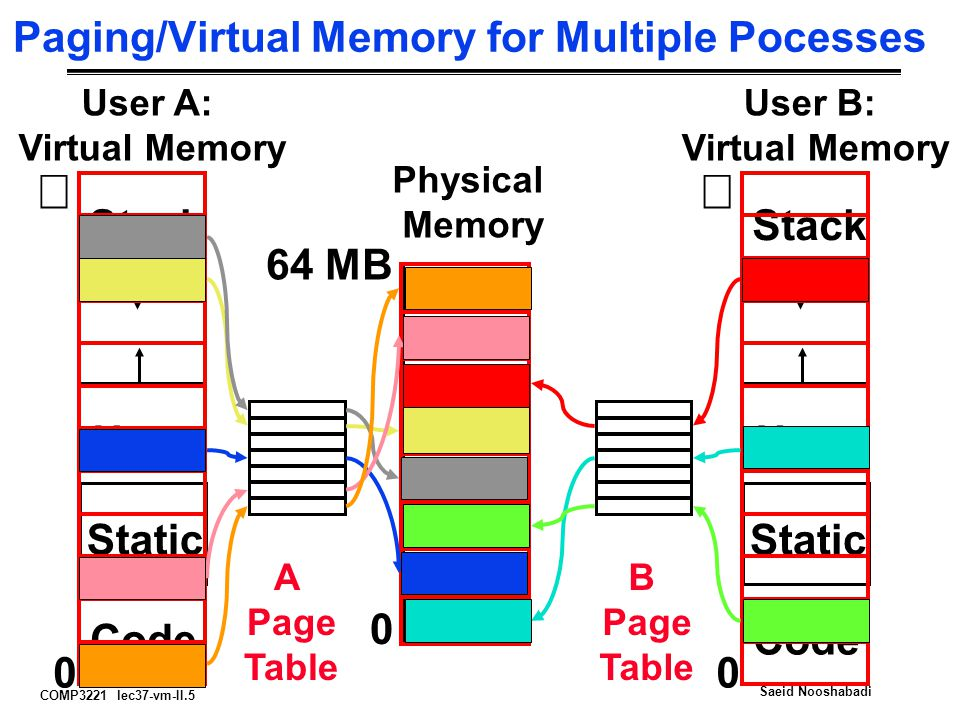 COMP3221 lec37-vm-II.5 Saeid Nooshabadi Paging/Virtual Memory for Multiple Pocesses User B: Virtual Memory  Code Static Heap Stack 0 Code Static Heap Stack A Page Table B Page Table User A: Virtual Memory  0 0 Physical Memory 64 MB