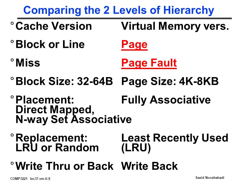 COMP3221 lec37-vm-II.8 Saeid Nooshabadi Comparing the 2 Levels of Hierarchy °Cache VersionVirtual Memory vers.