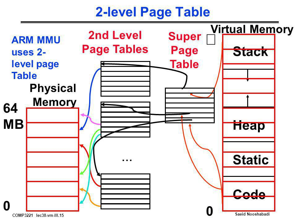 COMP3221 lec38-vm-III.15 Saeid Nooshabadi 2-level Page Table 0 Physical Memory 64 MB Virtual Memory  Code Static Heap Stack 0... 2nd Level Page Table