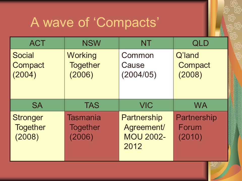 A wave of 'Compacts' ACTNSWNTQLD Social Compact (2004) Working Together (2006) Common Cause (2004/05) Q'land Compact (2008) SATASVICWA Stronger Together (2008) Tasmania Together (2006) Partnership Agreement/ MOU 2002- 2012 Partnership Forum (2010)