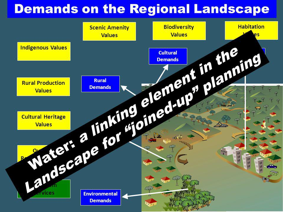 Peri-urban Demands Urban Demands Environmental Demands Rural Demands Cultural Demands Outdoor Recreation Values Cultural Heritage Values Scenic Amenity Values Rural Production Values Biodiversity Values Indigenous Values Ecosystem Services Habitation Values Regional Landscape Values Demands on the Regional Landscape Water: a linking element in the Landscape for joined-up planning