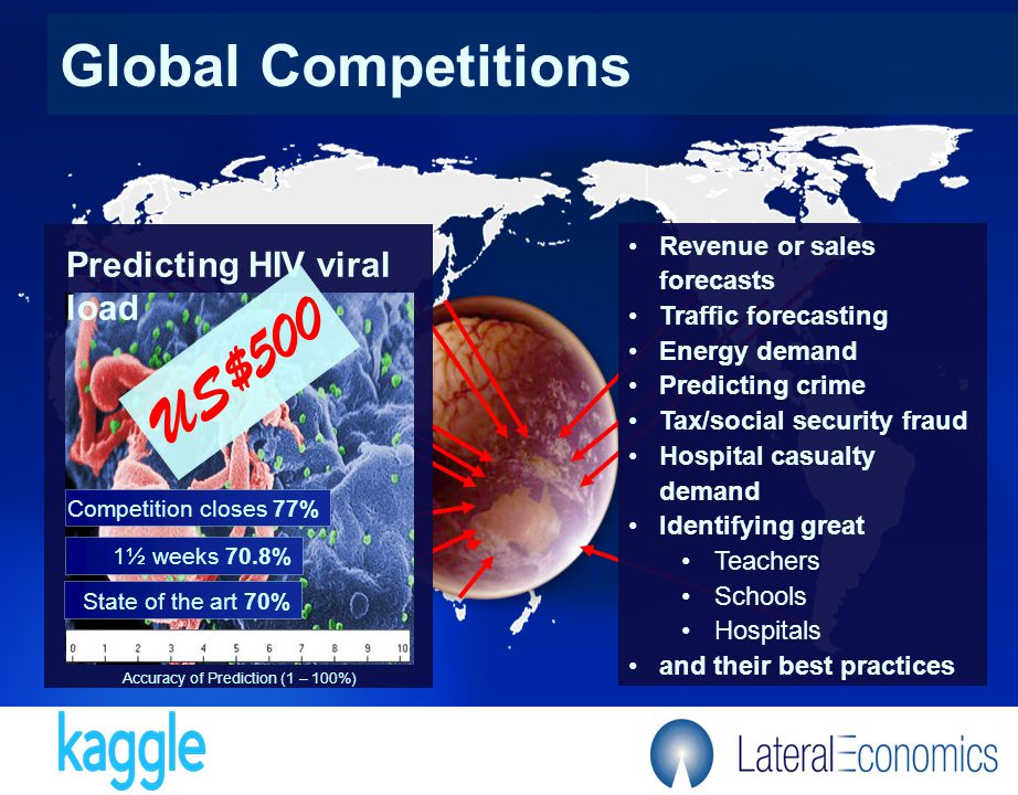 Global Competitions State of the art 70% 1½ weeks 70.8% Competition closes 77% Predicting HIV viral load Accuracy of Prediction (1 – 100%) Revenue or sales forecasts Traffic forecasting Energy demand Predicting crime Tax/social security fraud Hospital casualty demand Identifying great Teachers Schools Hospitals and their best practices US$500
