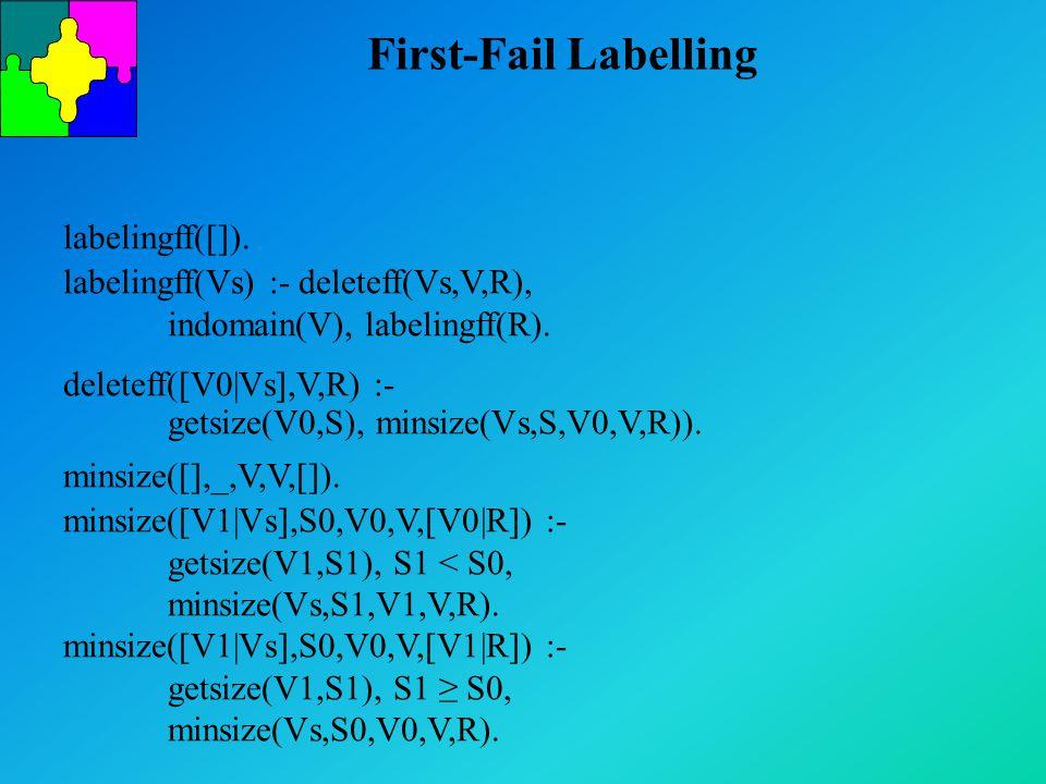 First-Fail Labelling labelingff([]). labelingff(Vs) :- deleteff(Vs,V,R), indomain(V), labelingff(R). deleteff([V0|Vs],V,R) :- getsize(V0,S), minsize(V