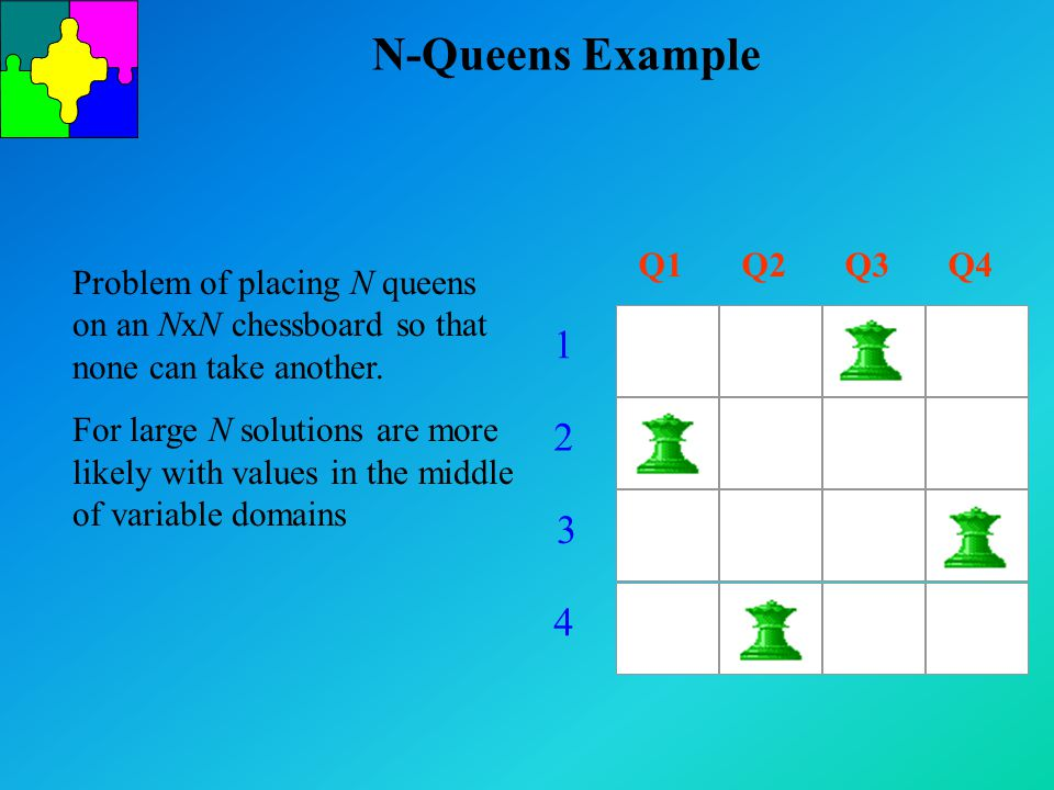 N-Queens Example Q1Q2Q3Q4 1 2 3 4 Problem of placing N queens on an NxN chessboard so that none can take another. For large N solutions are more likel