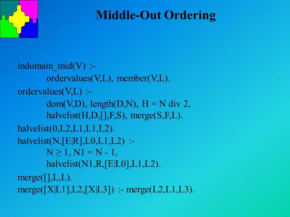 Middle-Out Ordering indomain_mid(V) :- ordervalues(V,L), member(V,L).