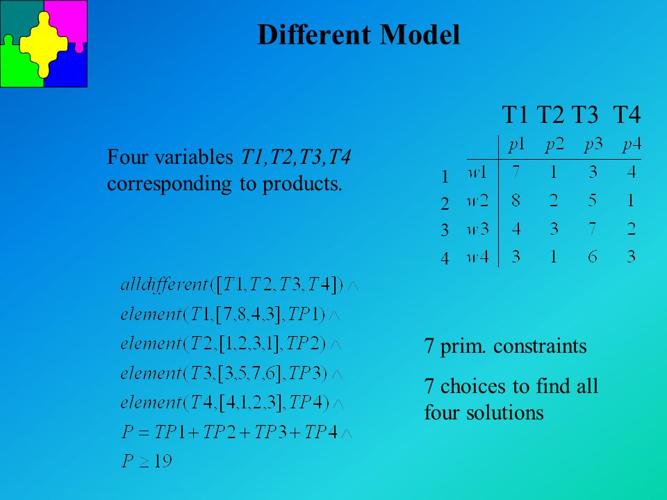 Different Model Four variables T1,T2,T3,T4 corresponding to products. 7 prim. constraints 7 choices to find all four solutions 12341234 T1 T2 T3 T4