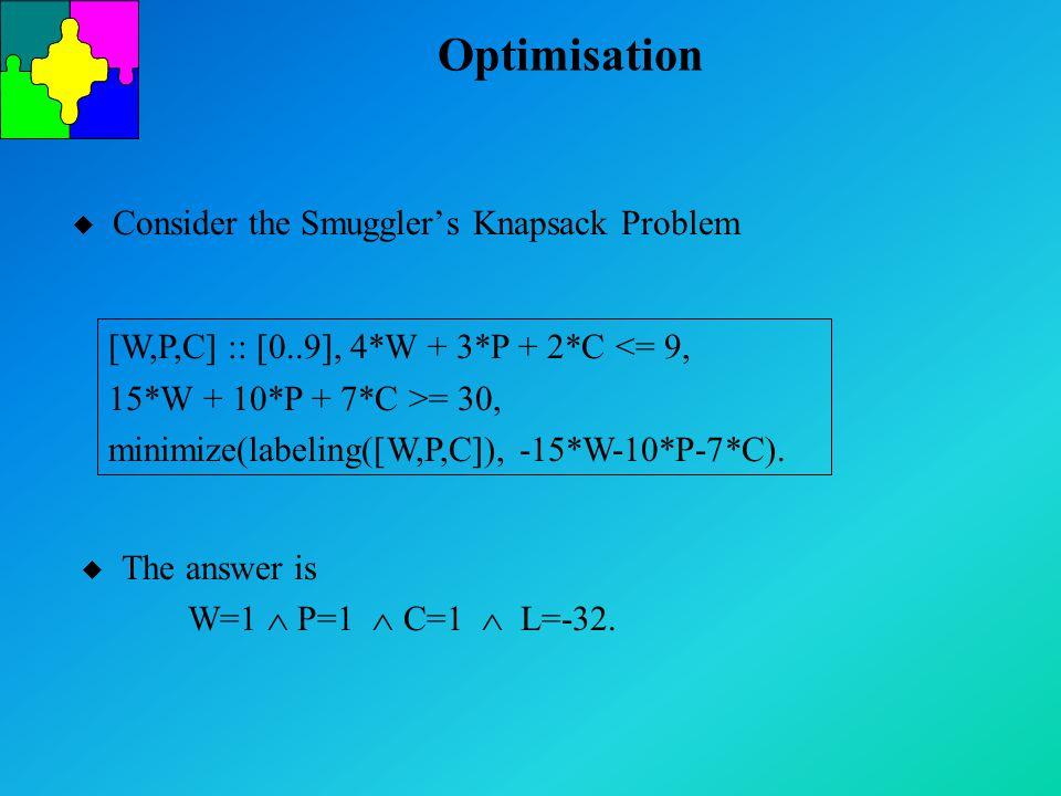 Optimisation u Consider the Smuggler's Knapsack Problem [W,P,C] :: [0..9], 4*W + 3*P + 2*C <= 9, 15*W + 10*P + 7*C >= 30, minimize(labeling([W,P,C]), -15*W-10*P-7*C).