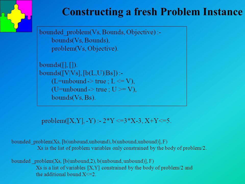 Constructing a fresh Problem Instance bounded_problem(Vs, Bounds, Objective) :- bounds(Vs, Bounds), problem(Vs, Objective).