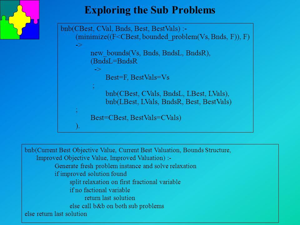 Exploring the Sub Problems bnb(CBest, CVal, Bnds, Best, BestVals) :- (minimize((F<CBest, bounded_problem(Vs, Bnds, F)), F) -> new_bounds(Vs, Bnds, BndsL, BndsR), (BndsL=BndsR -> Best=F, BestVals=Vs ; bnb(CBest, CVals, BndsL, LBest, LVals), bnb(LBest, LVals, BndsR, Best, BestVals) ; Best=CBest, BestVals=CVals) ).