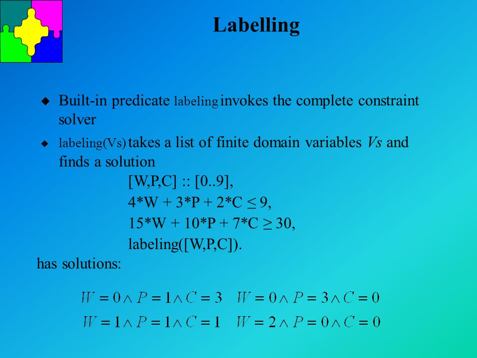 Labelling u Built-in predicate labeling invokes the complete constraint solver u labeling(Vs) takes a list of finite domain variables Vs and finds a solution [W,P,C] :: [0..9], 4*W + 3*P + 2*C ≤ 9, 15*W + 10*P + 7*C ≥ 30, labeling([W,P,C]).