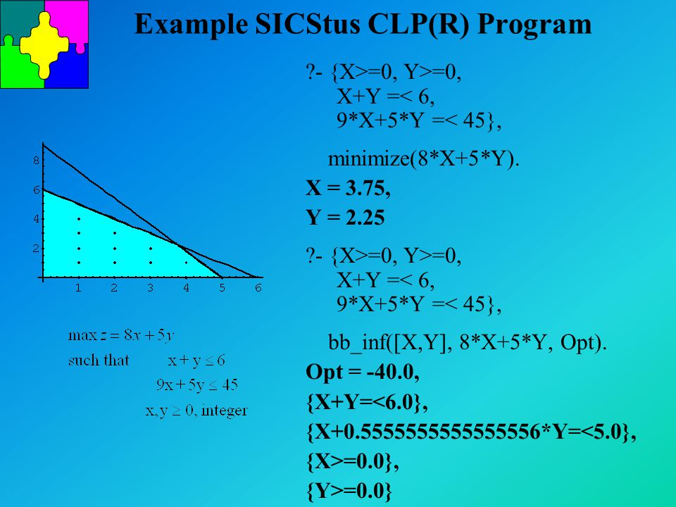Example SICStus CLP(R) Program ?- {X>=0, Y>=0, X+Y =< 6, 9*X+5*Y =< 45}, minimize(8*X+5*Y). X = 3.75, Y = 2.25 ?- {X>=0, Y>=0, X+Y =< 6, 9*X+5*Y =< 45