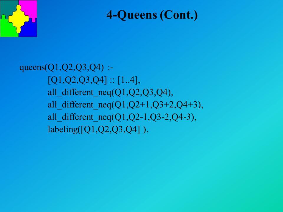 4-Queens (Cont.) queens(Q1,Q2,Q3,Q4) :- [Q1,Q2,Q3,Q4] :: [1..4], all_different_neq(Q1,Q2,Q3,Q4), all_different_neq(Q1,Q2+1,Q3+2,Q4+3), all_different_neq(Q1,Q2-1,Q3-2,Q4-3), labeling([Q1,Q2,Q3,Q4] ).