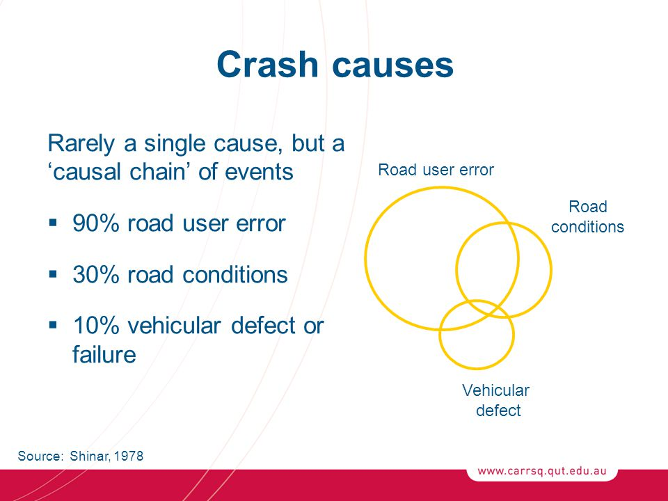 Contributing factors to crashes in Queensland: 2007 Factor Fatal crashes (n = 338) N % All crashes (n = 22832) N % Alcohol / drugs11935.2%274312.0% Disobey road rules10531.1%977542.8% Inattention / distraction9628.4%660028.9% Speed9227.2%14886.5% Fatigue5917.5%12395.4% Inexperience5115.1%434119.0% Age (lack of perception)257.4%11645.1% Rain / wet road226.5%21519.4% Other driver conditions175.0%13195.8% Negligence154.4%4552.0% Road conditions113.3%13325.8% Vehicle defects61.8%6903.0% Other24371.9%2066390.5% Note: More than one contributing factor could be attributed in a crash and hence factor totals do not reflect crash totals, and percentages sum to more than 100% Source: Web Crash