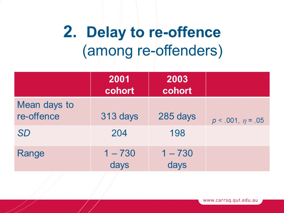 2. Delay to re-offence (among re-offenders) 2001 cohort 2003 cohort Mean days to re-offence313 days285 days p <.001,  =.05 SD204198 Range1 – 730 days