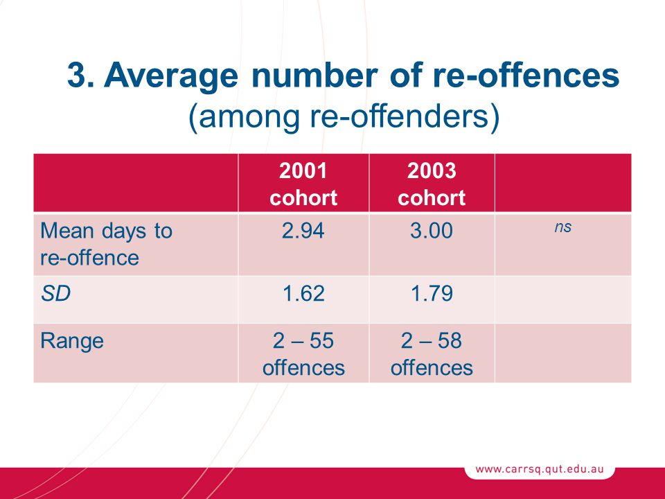 2001 cohort 2003 cohort Mean days to re-offence 2.943.00 ns SD1.621.79 Range2 – 55 offences 2 – 58 offences 3.