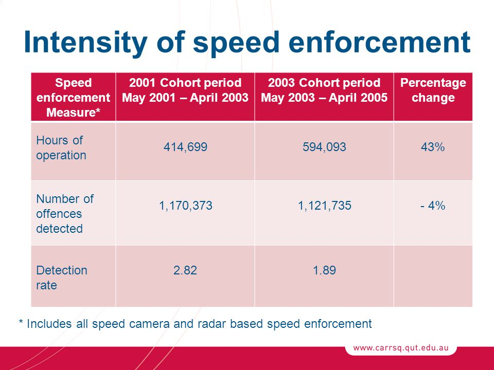 Intensity of speed enforcement Speed enforcement Measure* 2001 Cohort period May 2001 – April 2003 2003 Cohort period May 2003 – April 2005 Percentage change Hours of operation 414,699594,09343% Number of offences detected 1,170,3731,121,735- 4% Detection rate 2.821.89 * Includes all speed camera and radar based speed enforcement