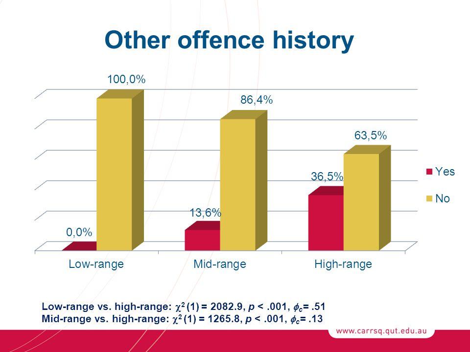 Low-range vs. high-range:  2 (1) = 2082.9, p <.001,  c =.51 Mid-range vs.