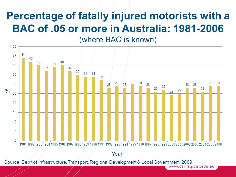 Percentage of fatally injured motorists with a BAC of.05 or more in Australia: 1981-2006 (where BAC is known) % Year Source: Dep't of Infrastructure, Transport, Regional Development & Local Government, 2009