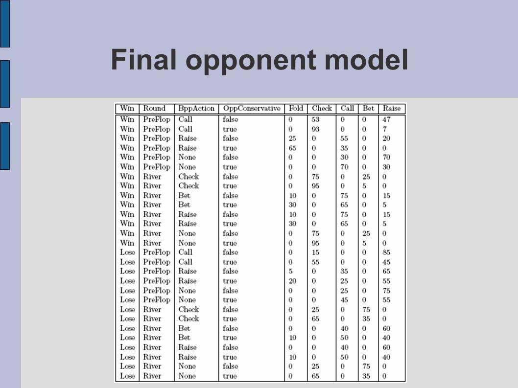 Final opponent model