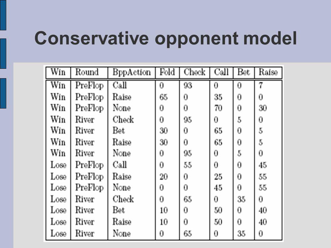 Conservative opponent model