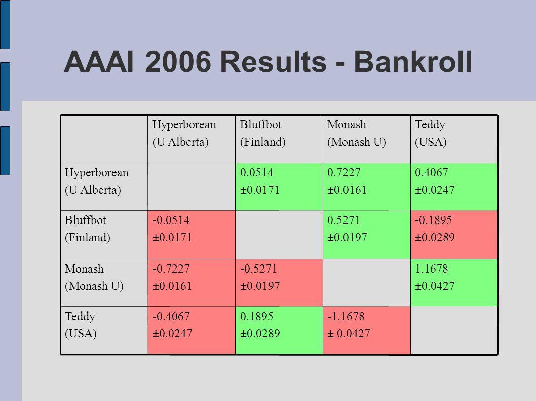AAAI 2006 Results - Bankroll -1.1678 ± 0.0427 0.1895 ±0.0289 -0.4067 ±0.0247 Teddy (USA) 1.1678 ±0.0427 -0.5271 ±0.0197 -0.7227 ±0.0161 Monash (Monas