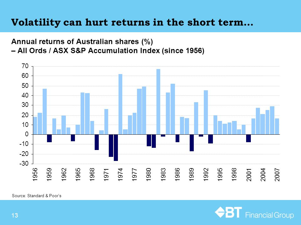 Annual returns of Australian shares (%) – All Ords / ASX S&P Accumulation Index (since 1956) Source: Standard & Poor's Volatility can hurt returns in the short term… 13