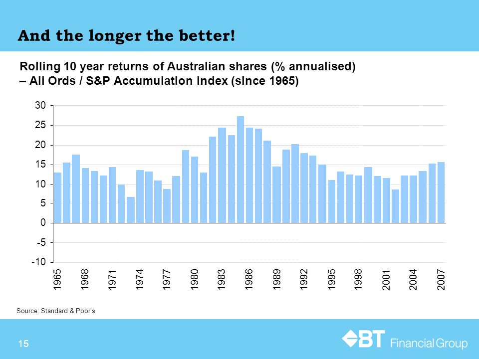 Rolling 10 year returns of Australian shares (% annualised) – All Ords / S&P Accumulation Index (since 1965) Source: Standard & Poor's And the longer