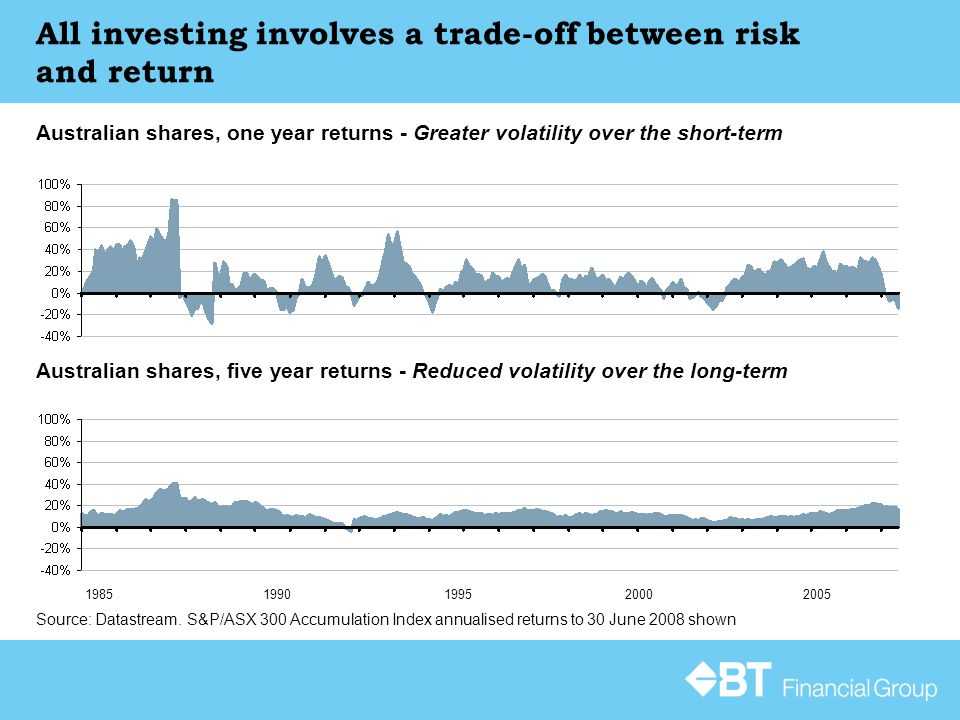 All investing involves a trade-off between risk and return Australian shares, one year returns - Greater volatility over the short-term Source: Datastream.