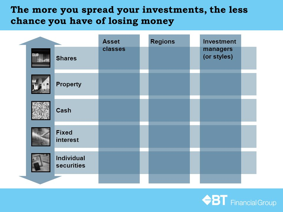 The more you spread your investments, the less chance you have of losing money Cash Fixed interest Individual securities Property Shares Investment managers (or styles) RegionsAsset classes