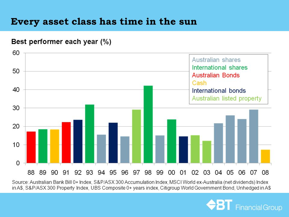 Source: Australian Bank Bill 0+ Index, S&P/ASX 300 Accumulation Index, MSCI World ex-Australia (net dividends) Index in A$, S&P/ASX 300 Property Index, UBS Composite 0+ years index, Citigroup World Government Bond, Unhedged in A$ Every asset class has time in the sun Best performer each year (%)