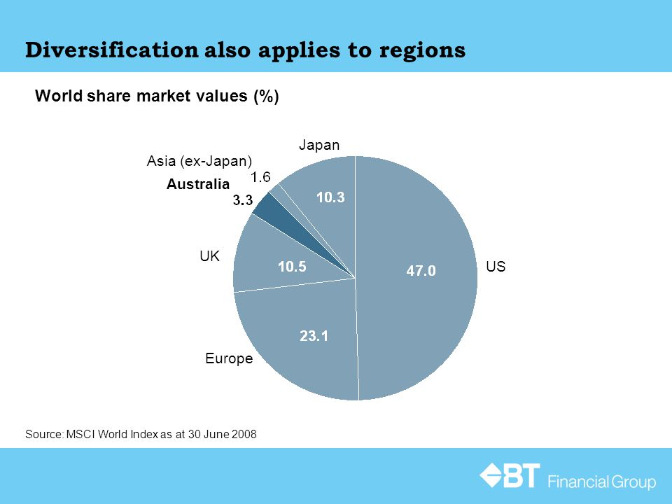 Diversification also applies to regions Source: MSCI World Index as at 30 June 2008 World share market values (%) US Europe UK Australia Asia (ex-Japa