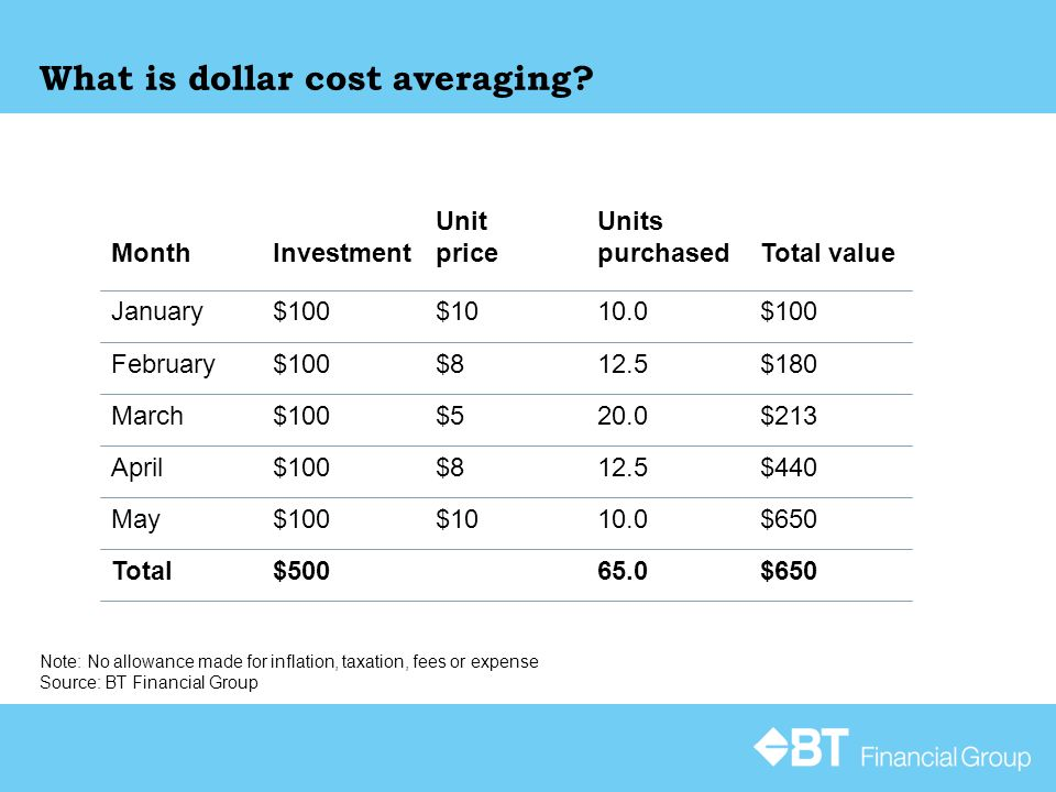 What is dollar cost averaging? $10010.0$10$100January Total value Units purchased Unit priceInvestmentMonth $65065.0$500Total $65010.0$10$100May $4401