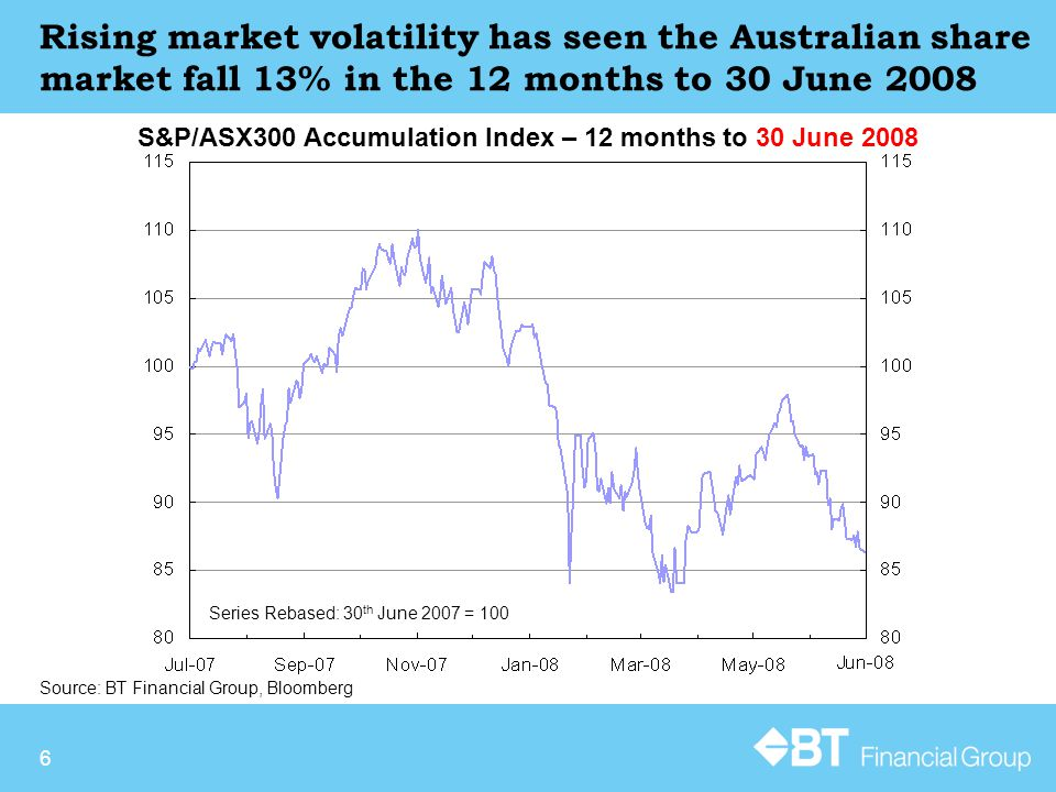 6 Source: BT Financial Group, Bloomberg S&P/ASX300 Accumulation Index – 12 months to 30 June 2008 Rising market volatility has seen the Australian sha