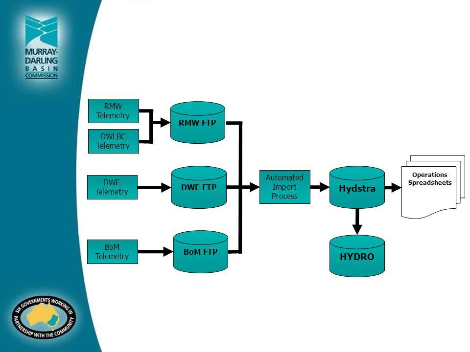 RMW FTP RMW Telemetry DWLBC Telemetry DWE Telemetry BoM Telemetry DWE FTPBoM FTP Automated Import Process HydstraHYDRO Operations Spreadsheets