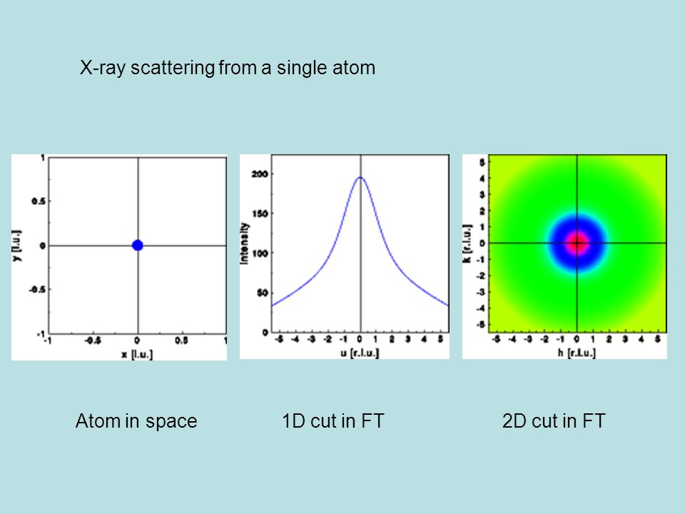 X-ray scattering from a single atom Atom in space1D cut in FT 2D cut in FT