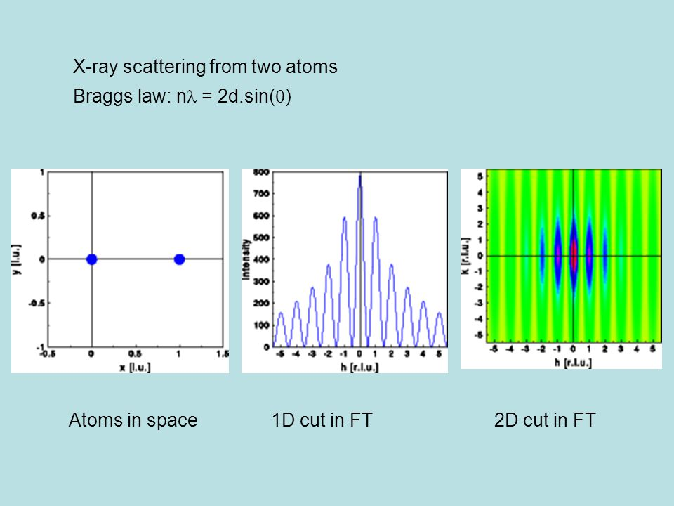 X-ray scattering from two atoms Braggs law: n = 2d.sin(  ) Atoms in space1D cut in FT 2D cut in FT