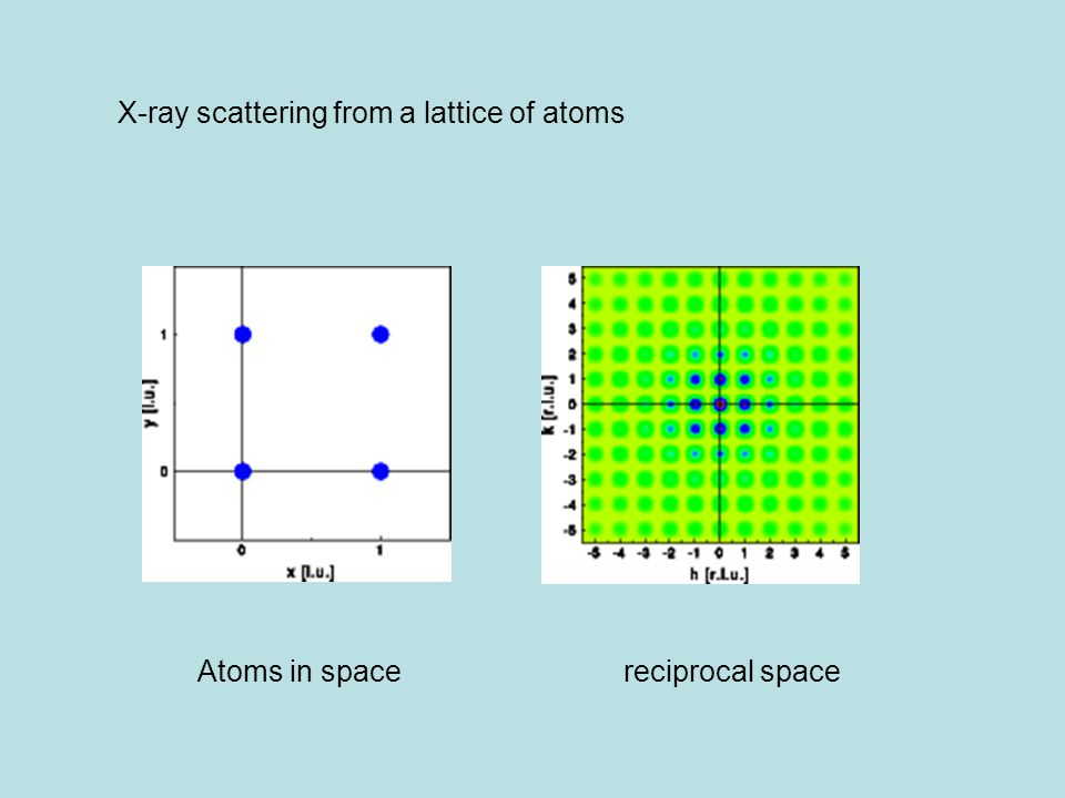 Atoms in spacereciprocal space X-ray scattering from a lattice of atoms