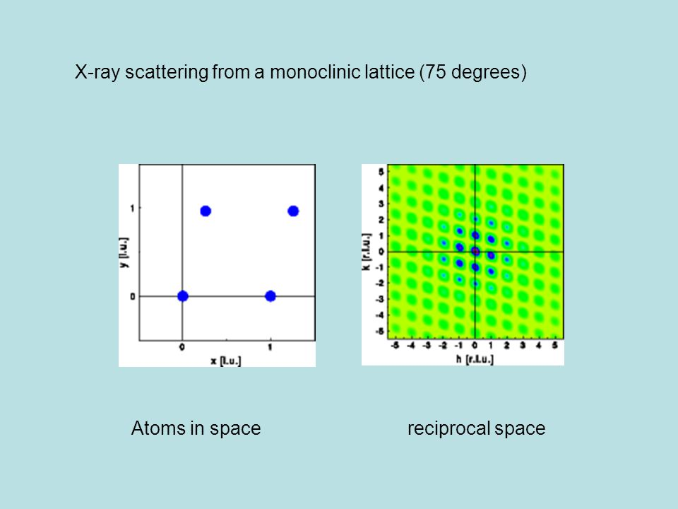 Atoms in space reciprocal space X-ray scattering from a monoclinic lattice (75 degrees)