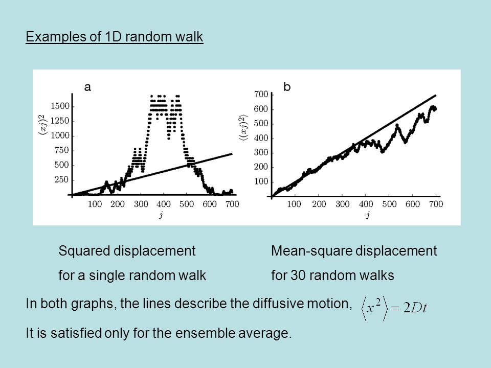 Examples of 1D random walk Squared displacement Mean-square displacement for a single random walkfor 30 random walks In both graphs, the lines describe the diffusive motion, It is satisfied only for the ensemble average.