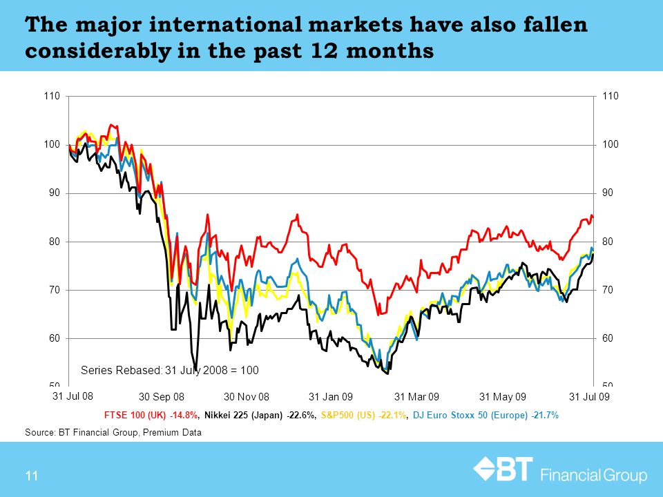 11 Source: BT Financial Group, Premium Data The major international markets have also fallen considerably in the past 12 months Series Rebased: 31 July 2008 = 100 FTSE 100 (UK) -14.8%, Nikkei 225 (Japan) -22.6%, S&P500 (US) -22.1%, DJ Euro Stoxx 50 (Europe) -21.7% 31 Jul 08 30 Sep 08 30 Nov 0831 Jan 09 31 Mar 0931 May 09 31 Jul 09