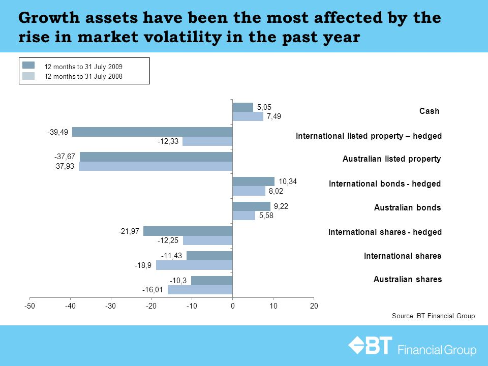 Growth assets have been the most affected by the rise in market volatility in the past year Source: BT Financial Group Cash International listed property – hedged Australian bonds International shares - hedged Australian shares International bonds - hedged Australian listed property International shares 12 months to 31 July 2009 12 months to 31 July 2008