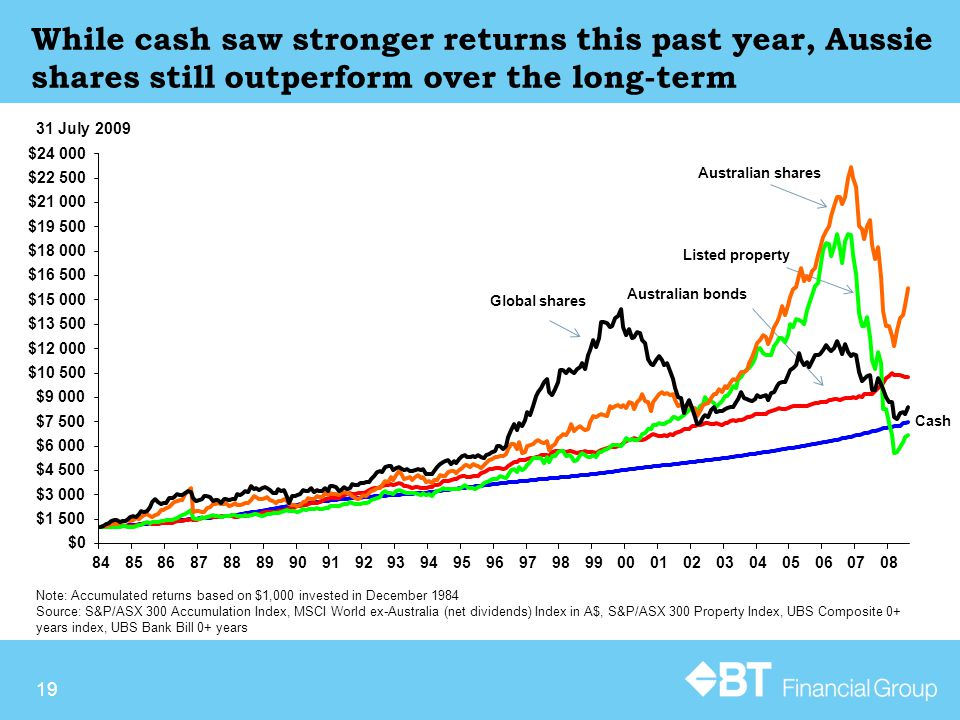 19 While cash saw stronger returns this past year, Aussie shares still outperform over the long-term Note: Accumulated returns based on $1,000 invested in December 1984 Source: S&P/ASX 300 Accumulation Index, MSCI World ex-Australia (net dividends) Index in A$, S&P/ASX 300 Property Index, UBS Composite 0+ years index, UBS Bank Bill 0+ years 31 July 2009 Australian bonds Listed property Australian shares Cash Global shares