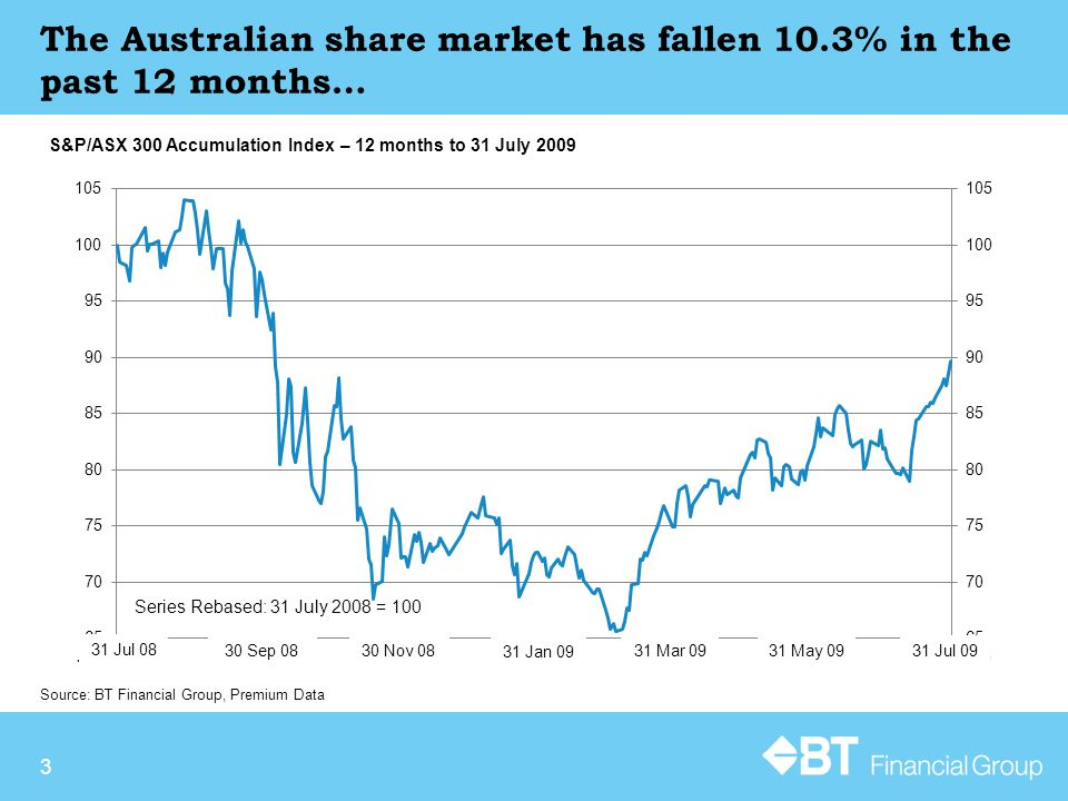 3 Source: BT Financial Group, Premium Data S&P/ASX 300 Accumulation Index – 12 months to 31 July 2009 The Australian share market has fallen 10.3% in the past 12 months… Series Rebased: 31 July 2008 = 100 31 Jul 08 30 Sep 08 30 Nov 08 31 Jan 09 31 Mar 0931 May 09 31 Jul 09