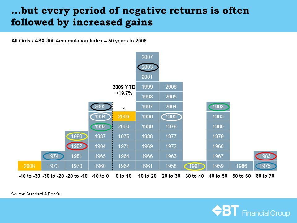 ...but every period of negative returns is often followed by increased gains Source: Standard & Poor's All Ords / ASX 300 Accumulation Index – 50 years to 2008 2007 2003 2001 19992006 19982005 2002199720041993 19942009199619951985 19922000198919781980 199019871976198819771979 198219841971196919721968 19741981196519641966196319671983 20081973197019601962196119581991195919861975 -40 to -30-30 to -20-20 to -10-10 to 00 to 1010 to 2020 to 3030 to 4040 to 5050 to 6060 to 70 2009 YTD +19.7%