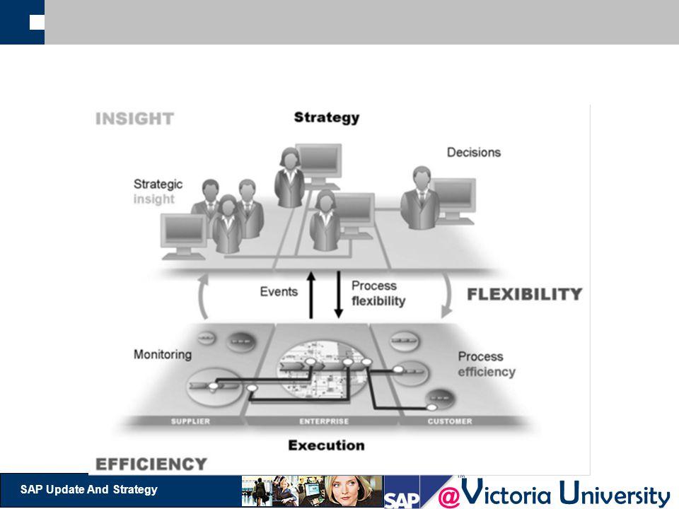 @ V ictoria U niversity SAP Update And Strategy