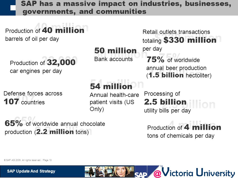 @ V ictoria U niversity SAP Update And Strategy © SAP AG 2009. All rights reserved. / Page 18 Production of 40 million barrels of oil per day Retail o