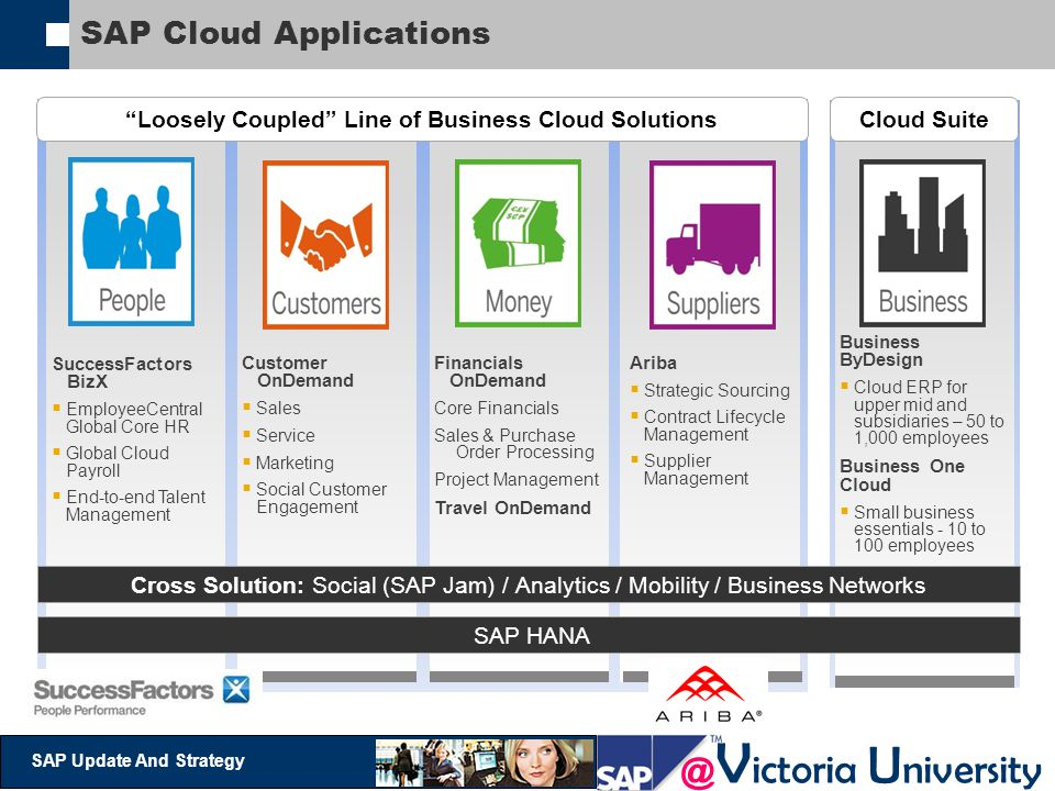 @ V ictoria U niversity SAP Update And Strategy SAP Cloud Applications SuccessFactors BizX  EmployeeCentral Global Core HR  Global Cloud Payroll  End-to-end Talent Management Customer OnDemand  Sales  Service  Marketing  Social Customer Engagement Ariba  Strategic Sourcing  Contract Lifecycle Management  Supplier Management Business ByDesign  Cloud ERP for upper mid and subsidiaries – 50 to 1,000 employees Business One Cloud  Small business essentials - 10 to 100 employees Financials OnDemand Core Financials Sales & Purchase Order Processing Project Management Travel OnDemand Cross Solution: Social (SAP Jam) / Analytics / Mobility / Business Networks SAP HANA Loosely Coupled Line of Business Cloud SolutionsCloud Suite