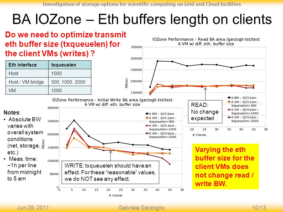 Jun 29, 201110/13 Investigation of storage options for scientific computing on Grid and Cloud facilities BA IOZone – Eth buffers length on clients Gabriele Garzoglio Varying the eth buffer size for the client VMs does not change read / write BW.